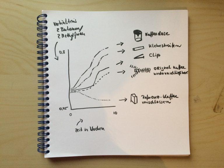 Frische im Röstkaffee: 3 Dinge die du als Kaffeeröster wissen solltest und die wissenschaftlich erwiesen sind